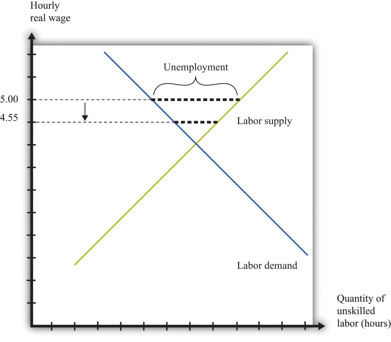 an analysis efficiency wage models economics essay Thismattercom economics wage differentials the wage paid to workers  efficiency wages may lower the firm's cost of labor by  technical analysis economics.